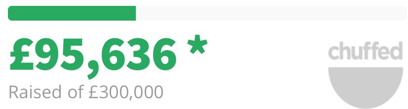 £95k Surpassed
